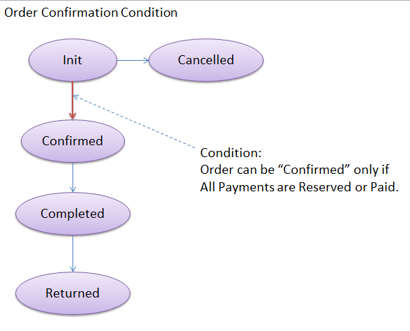 OrderConfirmationCondition.png