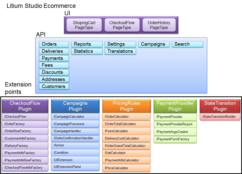 Architecture design for E commerce system architecture diagram