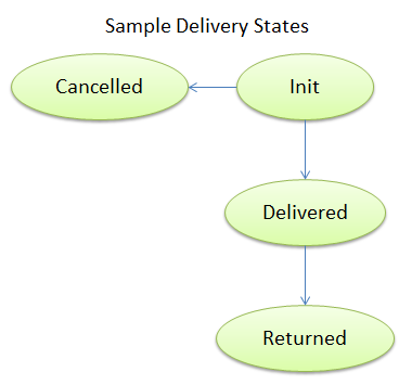 Sample_delivery_states.png