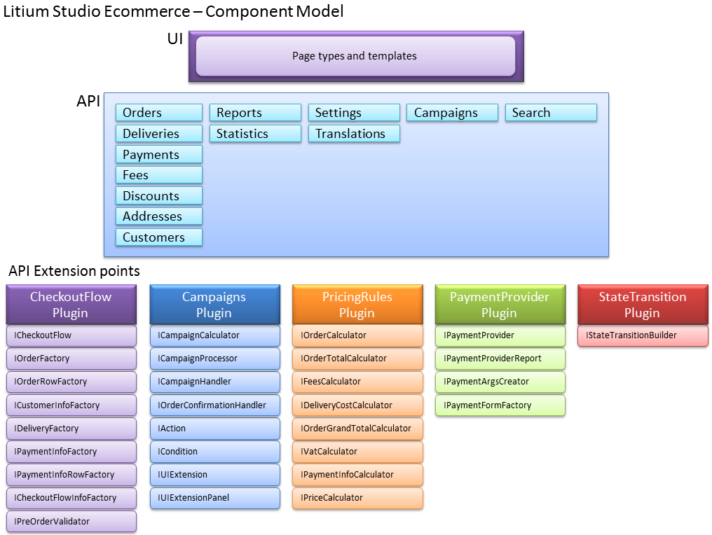ECommerce 462 Component model.png