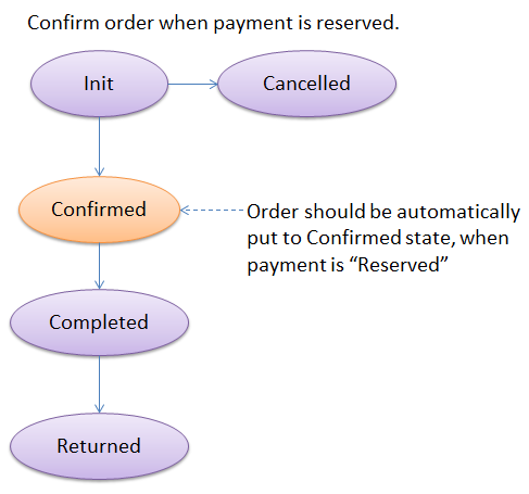 Confirm_order_on_payment_reserve.png