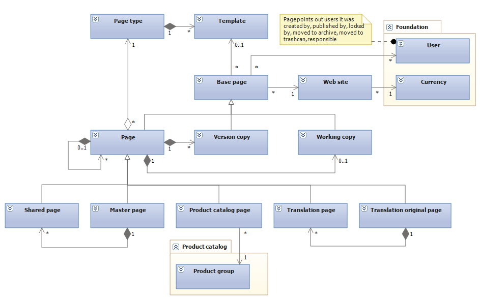 how to create a conceptual model