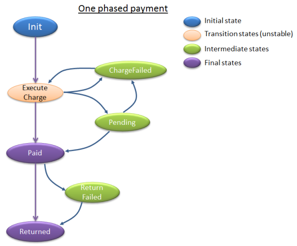 one phased payment states.png