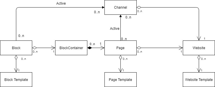 Websites data modelling 1.jpg